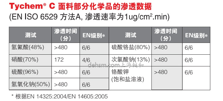 杜邦tychemC化学防护服面料部分化学品渗透数据