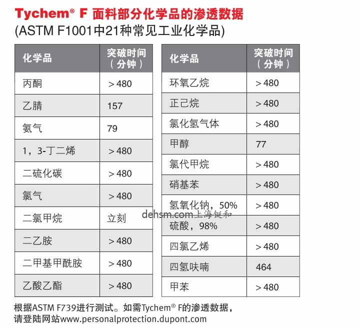 杜邦TychemF防化服面料部分化学品渗透数据