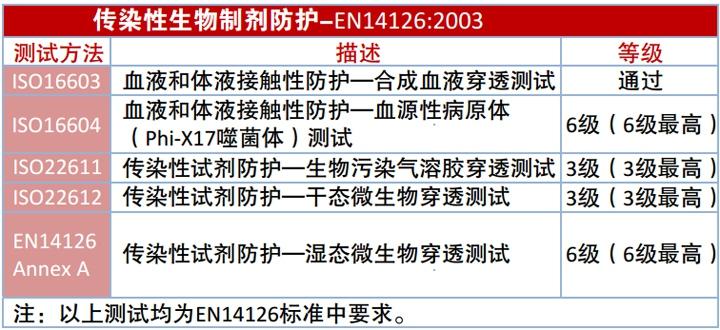 雷克兰CT1SL428EB防化服面料防传染性介质穿透性能