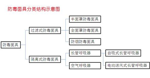 防毒面具分类结构示意图