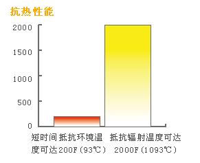 300系列隔热服抗热性能图示