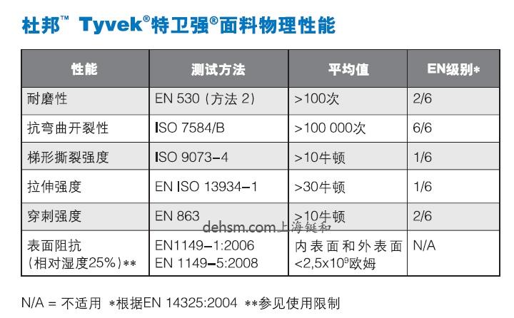 杜邦Tyvek1422A医用防护服面料性能及尺码对照表